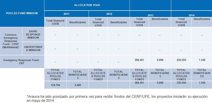 Arauca Financiación.JPG